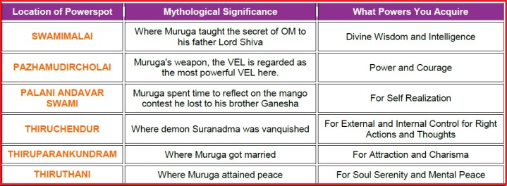 Significance of each of Muruga's 6 Powerspots